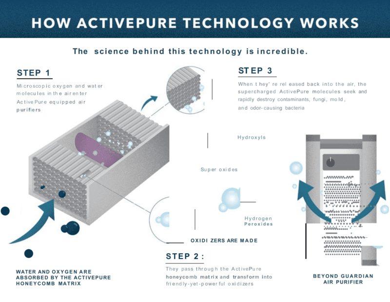 activepure technology